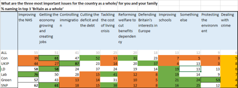 Voters rating top 3 issues facing them and their family